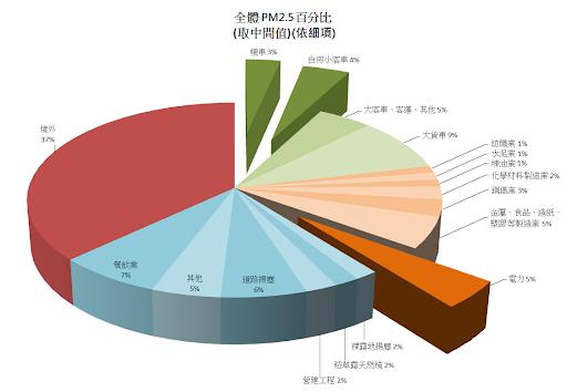 20201006-全體PM2.5百分比。(資料照,作者自製)