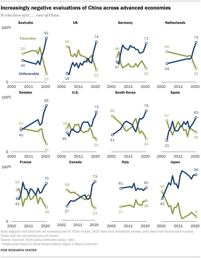 美國民調機構普優研究中心對各國受訪者詢問對中國的看法,綠色為正面,藍色為負面。(取自普優研究中心)