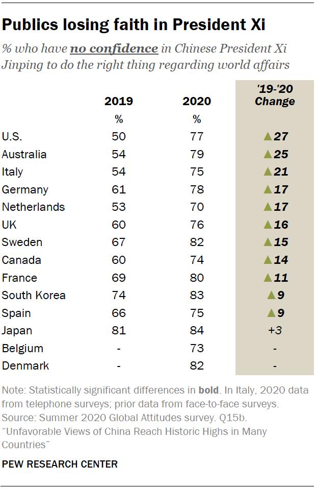 美國民調機構普優研究中心對各國受訪者詢問對中國國家主席的不信任程度,皆超過70%以上。(取自普優研究中心)