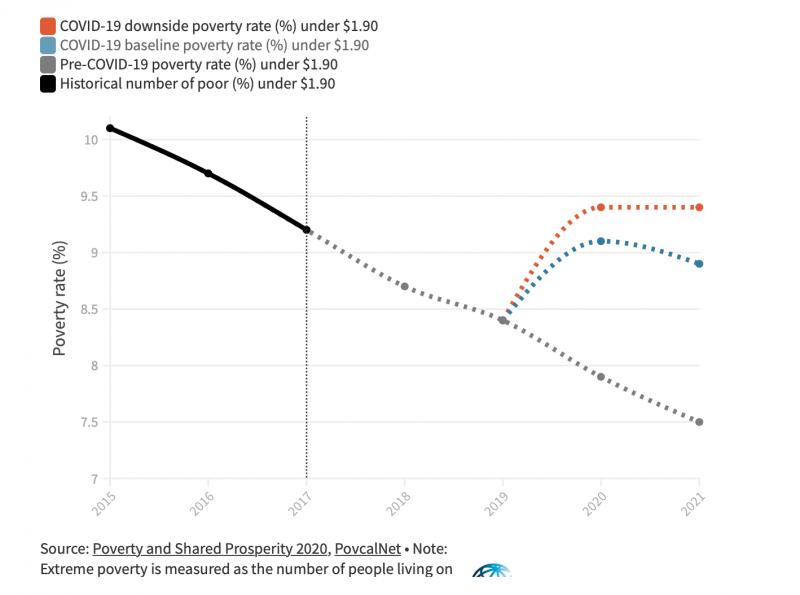 原先預估2020年全球極端貧困人口將下降至7.9%;然而,受疫情影響,下降幅度並未如預期,統計仍達9.1%至9.4%。(截自World Bank官網)