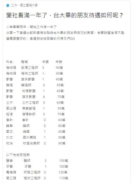 20201008-網友分享台大畢業工作薪資。(取自Dcard)