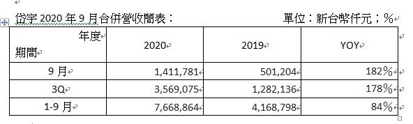 岱宇2020年9月合併營收簡表。