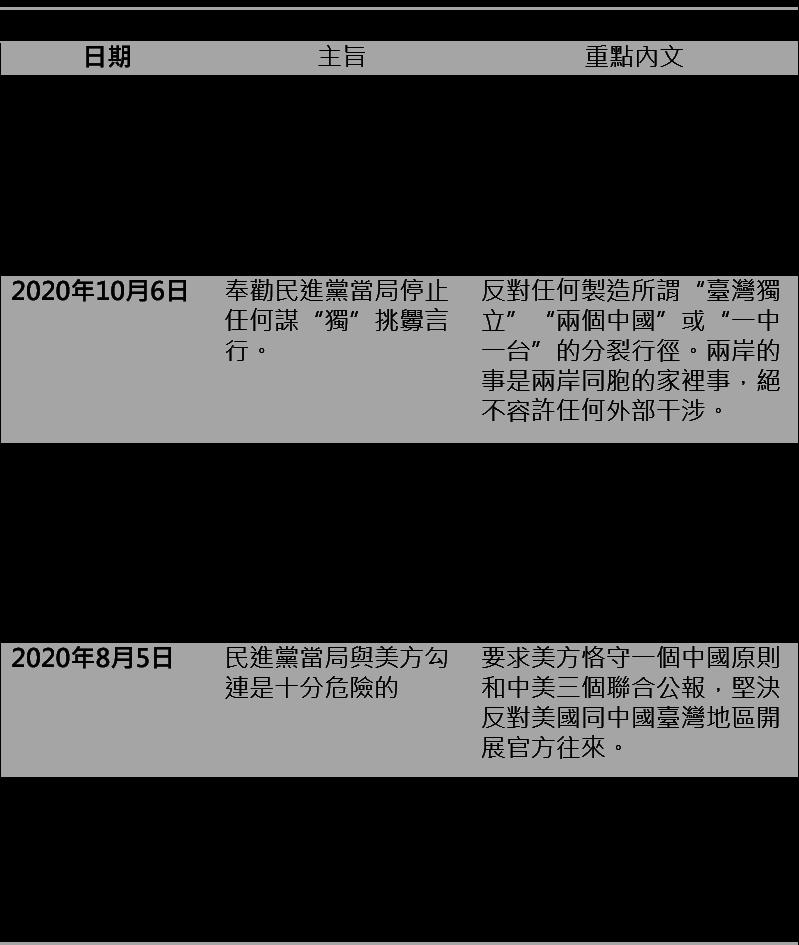 資料來源:中共國台辦