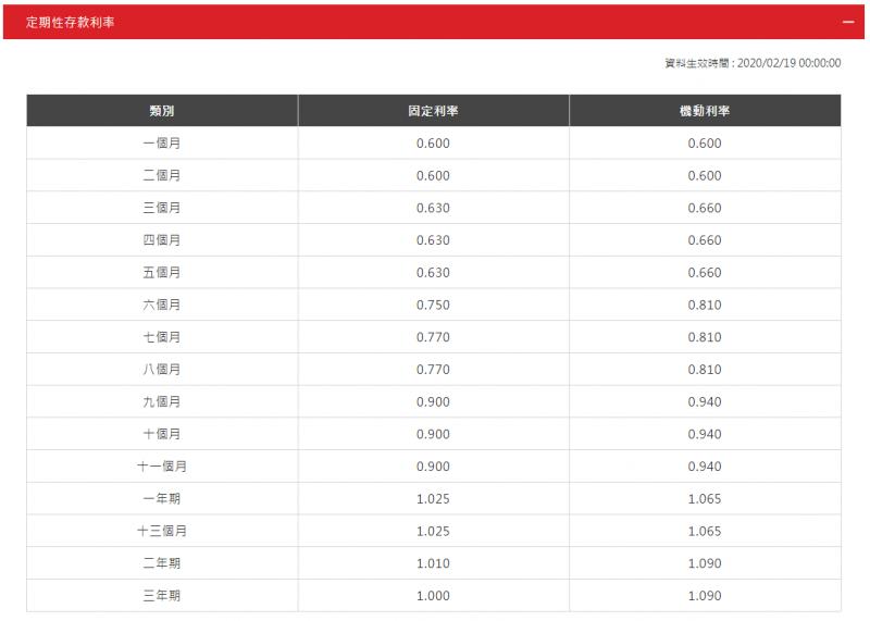 (圖/以上資料來源: 台新銀行,取自GD價值投資)