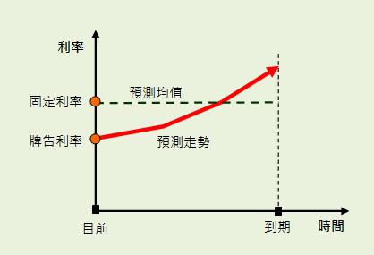 利率走勢圖。 但宏觀經濟下,目前各國利率逐漸降低甚至出現負利率。(圖/取自GD價值投資)