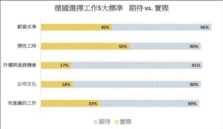 (圖/StepStone Report – Arbeitgeber Attraktivität)