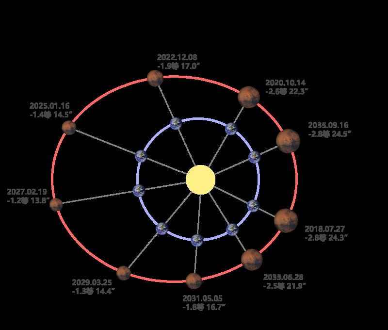 20201013-當火星與太陽、地球連成一直線時,此現象被稱為火星「衝」。(南瀛天文館提供)