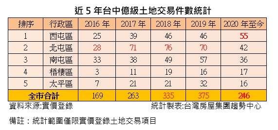 20201013-近5年台中億級土地交易件數統計。(台灣房屋提供)
