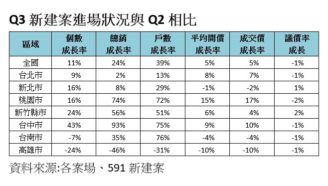 20201013-Q3新建案進場狀況與Q2相比(資料來源:各案場、591新建案)