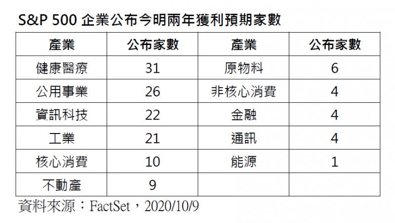20201013-S&P 500企業公布今明兩年獲利預期家數(FactSet提供)