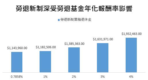 薪資47000元,勞退新制30年可獲得多少錢。(圖/Money錢提供)