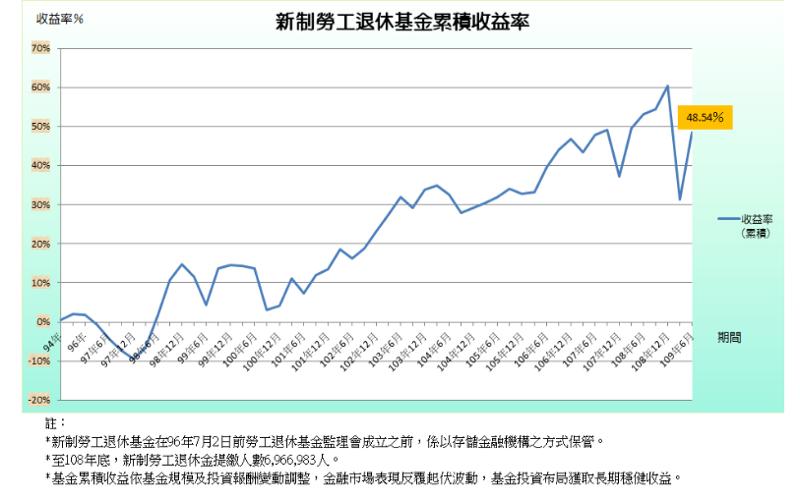 勞工退休金累積收益率。(圖/Money錢提供)