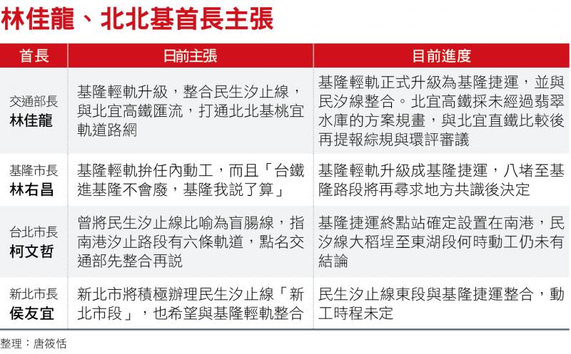 林佳龍、北北基首長主張