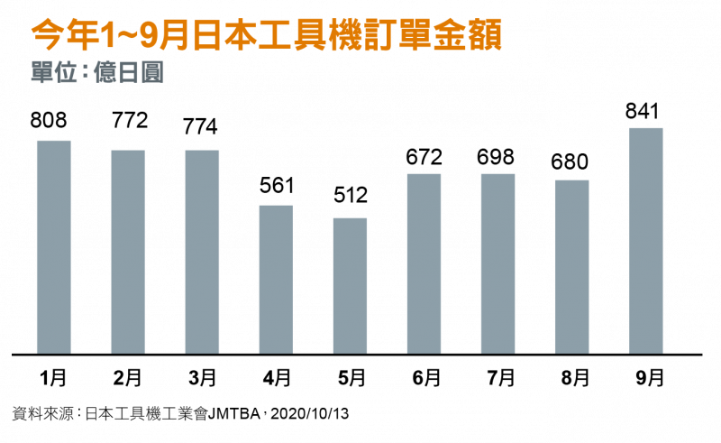 今年1~9月日本工具機訂單金額