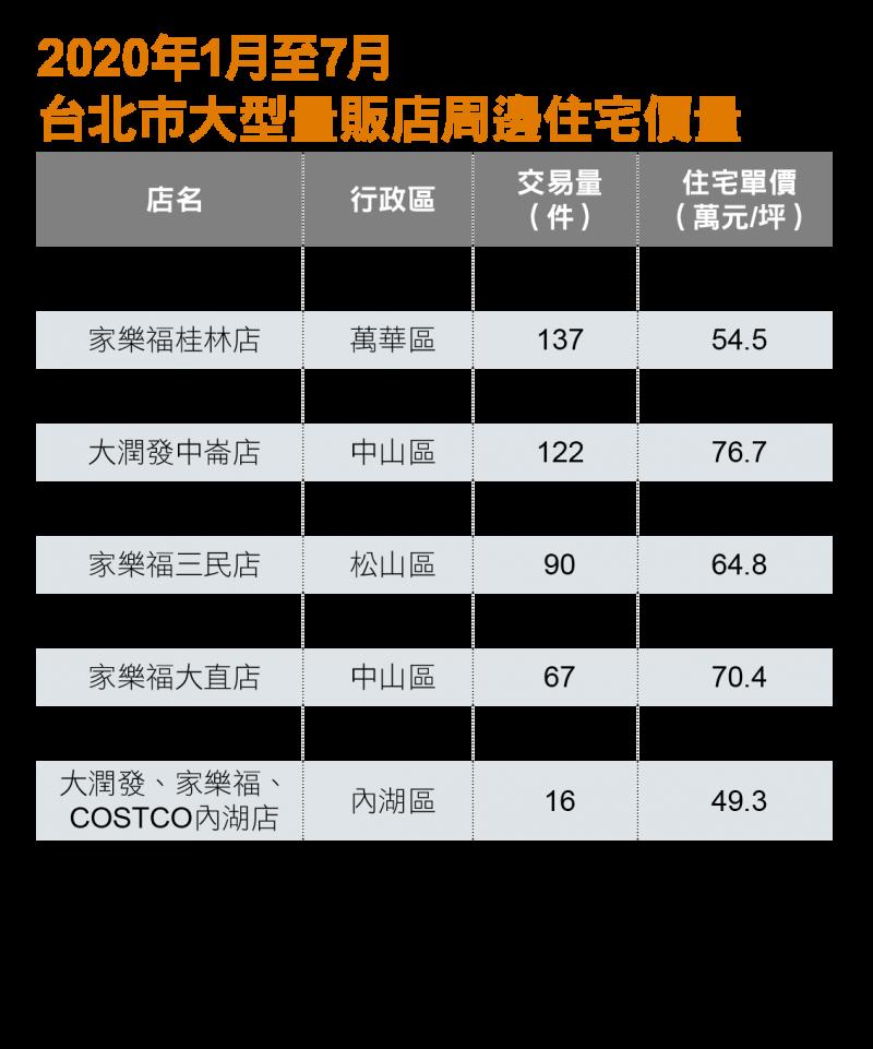 2020年台北ˋ市量販店周邊住宅價量