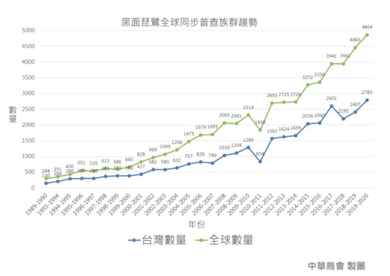 黑面琵鷺全球同步普查族群趨勢。(取自中華鳥會)