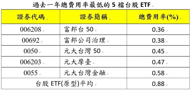 20201014-過去一年總費用率最低的5檔台股ETF。(資料來源:投信投顧公會、富邦投信整理;資料日期:2019.09~2020.08 註:近一年總費用率之計算,是使用投信投顧公會公布之2019年9月至2020年8月之實際費用計算。)