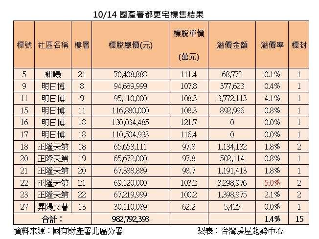 20201015-10月14日國產署都更宅標售結果(台灣房屋趨勢中心)