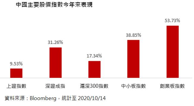 中國主要股價指數今年來表現。