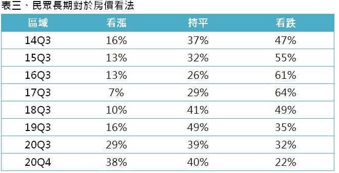 表三、民眾長期對於房價看法