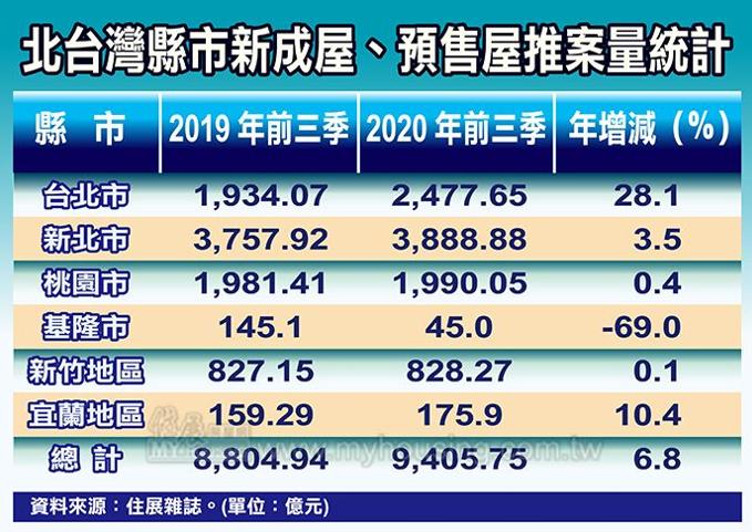 20201016-北台灣縣市新成屋、預售屋推案量統計。(住展雜誌提供)