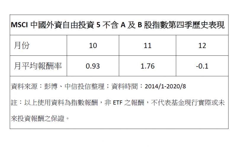 20201017-中國股市。(中信投資提供)