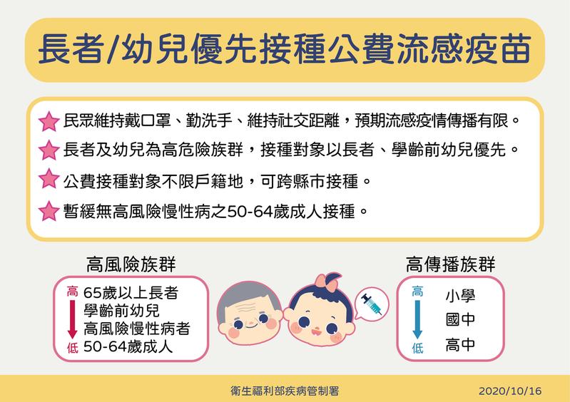 20201018-中央流行疫情指揮中心16日宣布暫緩50至64歲無高風險慢性病成人施打公費疫苗,建議優先給老年人和幼兒接種。(圖/疾管署提供)