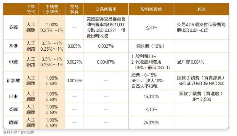 應繳納之規費與手續費,在各國市場有不同限制,下單前務必查詢清楚(圖片來源:今周刊)