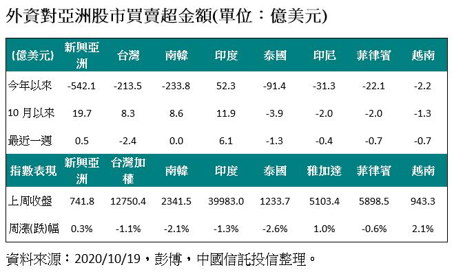 20201019-外資對亞洲股市買賣超金額。(資料來源:彭博,中國信託投信整理)