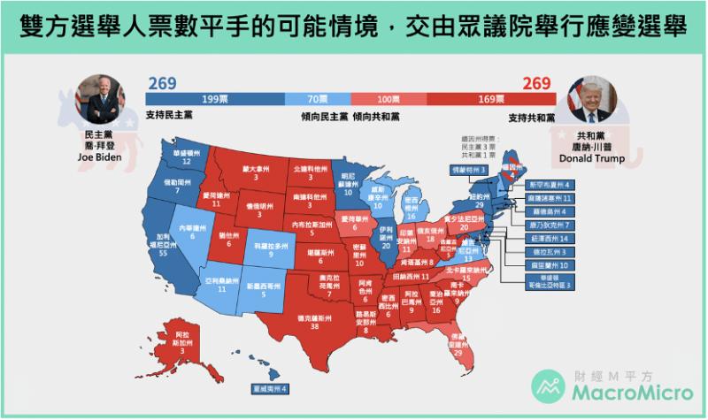雙方選舉人票數平手的可能情境