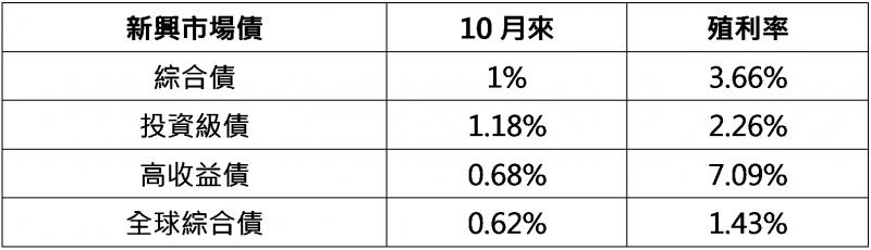 資料來源:Bloomberg,以彭博巴克萊各債券指數為參考指標,統計到2020/10/16。