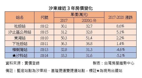 20201020-汐東線近3年房價變化。(台灣房屋趨勢中心製表)