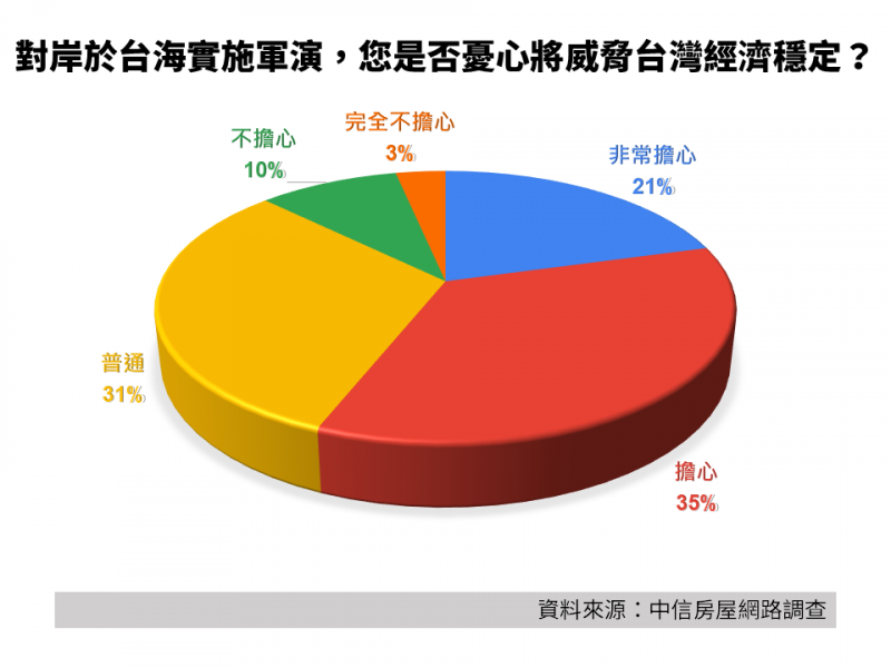 對岸於台海實施軍演,您是否憂心將威脅台灣經濟穩定。(中信房屋提供)
