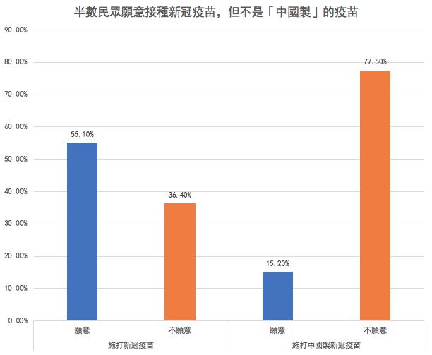 20201021-「台美中關係暨疫情相關議題調查結果報告」指出,約有半數民眾願意施打新冠疫苗,但若是「中國製」的疫苗,則施打意願只有15.2%,掉了近4成。(圖/風傳媒製表)
