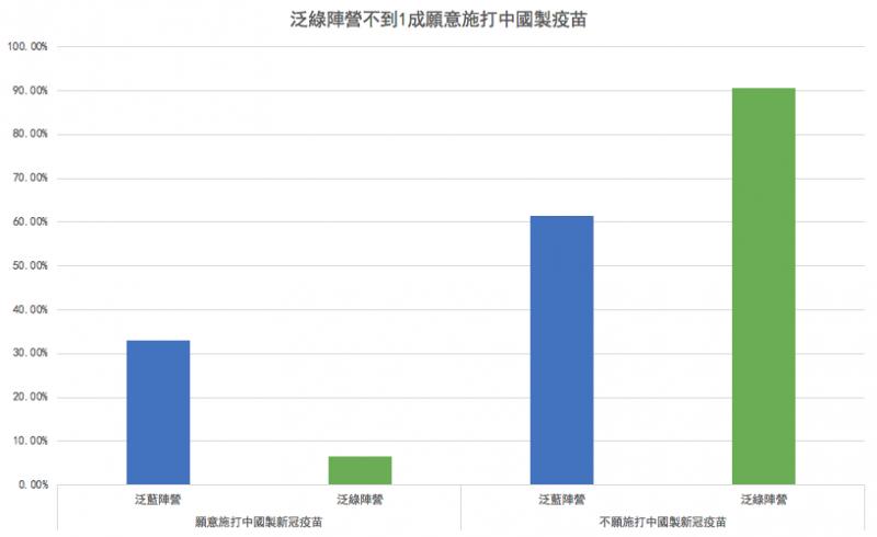 20201021-「台美中關係暨疫情相關議題調查結果報告」調查結果顯示,願意施打中國製新冠疫苗的泛綠支持者不到1成。(圖/風傳媒製表)