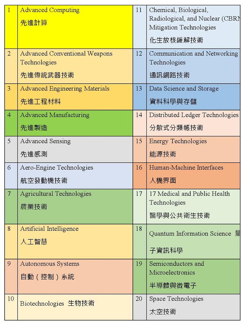 美國認定的20項攸關國家戰略之「關鍵與新興技術」(作者整理)