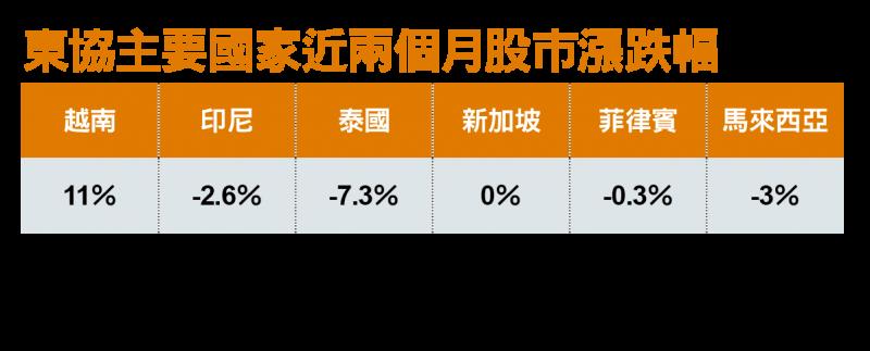 東協主要國家近兩個月股市漲跌幅