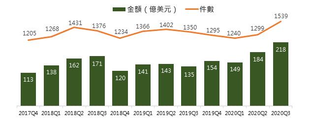 近3年全球醫療照護投融資金額、件數。(資料來源:CB Insights,202010)