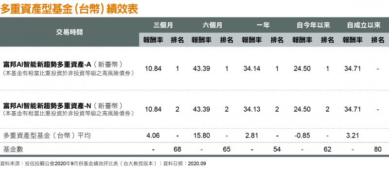 多重資產型基金(台幣)績效表