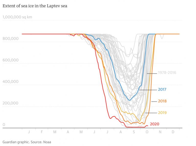 拉普捷夫海海冰範圍圖。(截自NOAA官網)
