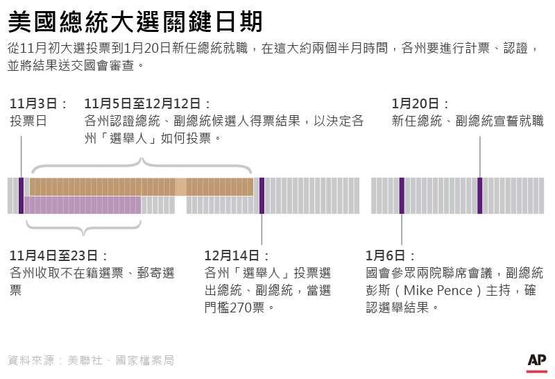 2020美國總統大選,美國總統大選關鍵日期(AP,風傳媒製圖)