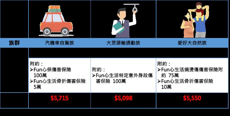 資料來源:台灣人壽