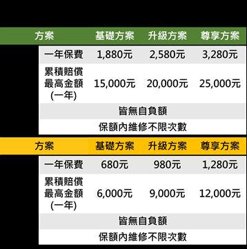 國泰產險手機保險方案說明表,手機保險價格親民,讓小資族也可輕鬆投保。(國泰產險提供)
