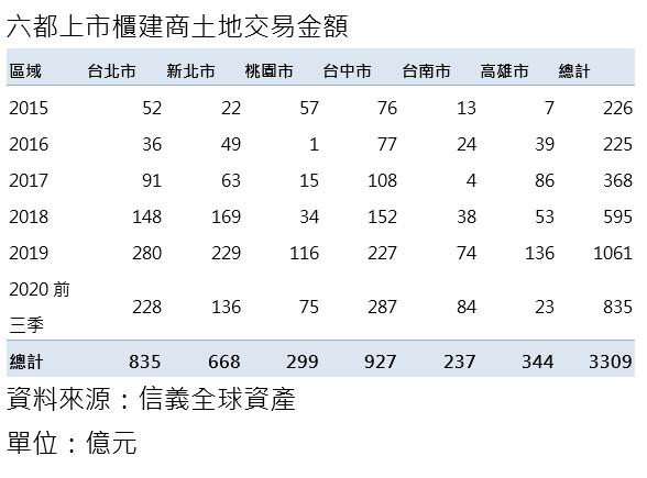 20201025-六都上市櫃建商土地交易金額。(資料來源:信義全球資產;單位:億元)