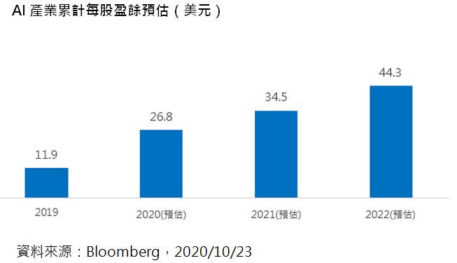 AI產業累計每股盈餘預估(美元)