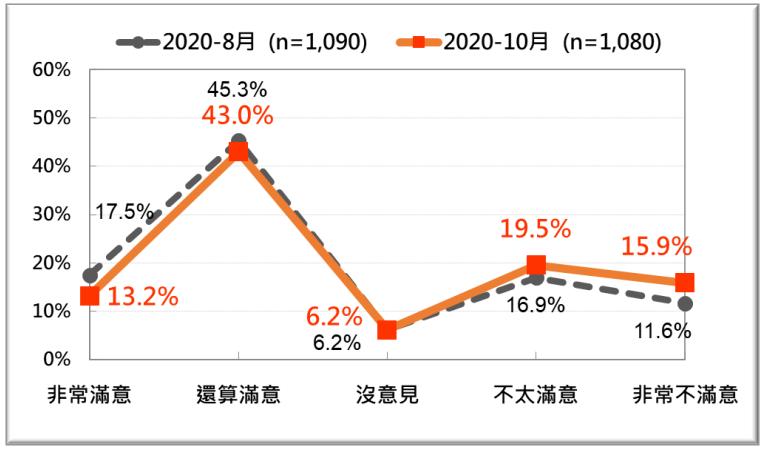 20201026-蘇貞昌內閣整體施政表現的民意反應:最近兩次比較。(台灣民意基金會提供)