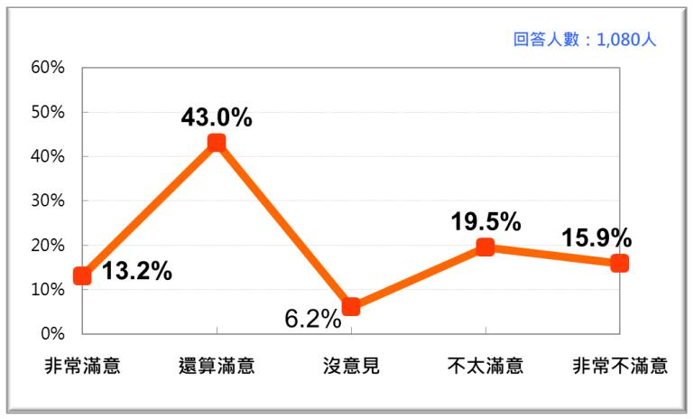 20201026-蘇貞昌內閣整體施政表現的民意反應。(台灣民意基金會提供)