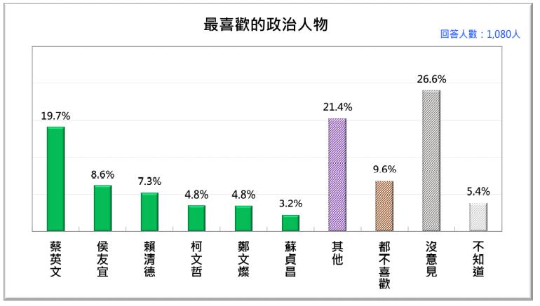 20201026-當今台灣人最喜歡的政治人物。(台灣民意基金會提供)