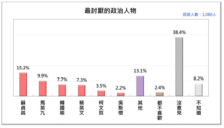 20201026-當今台灣人最討厭的政治人物。(台灣民意基金會提供)