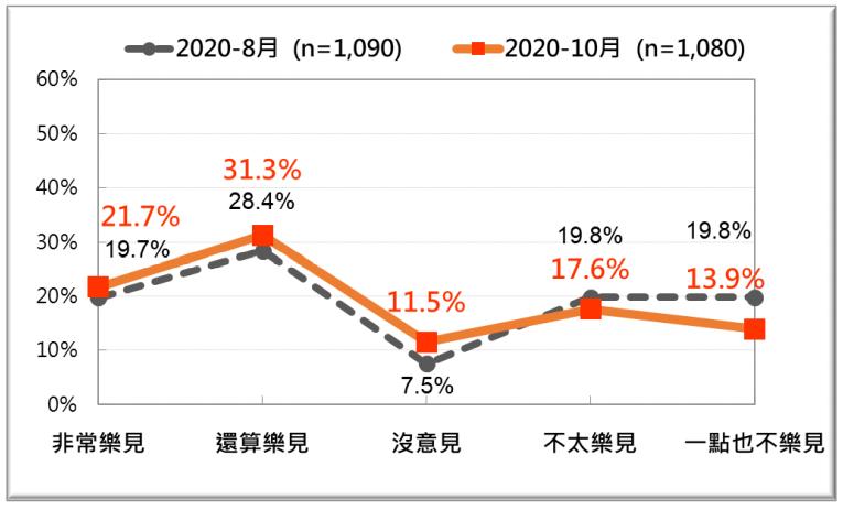 20201026-台灣人對美國總統川普爭取連任的態度之最近兩次比較。(台灣民意基金會提供)
